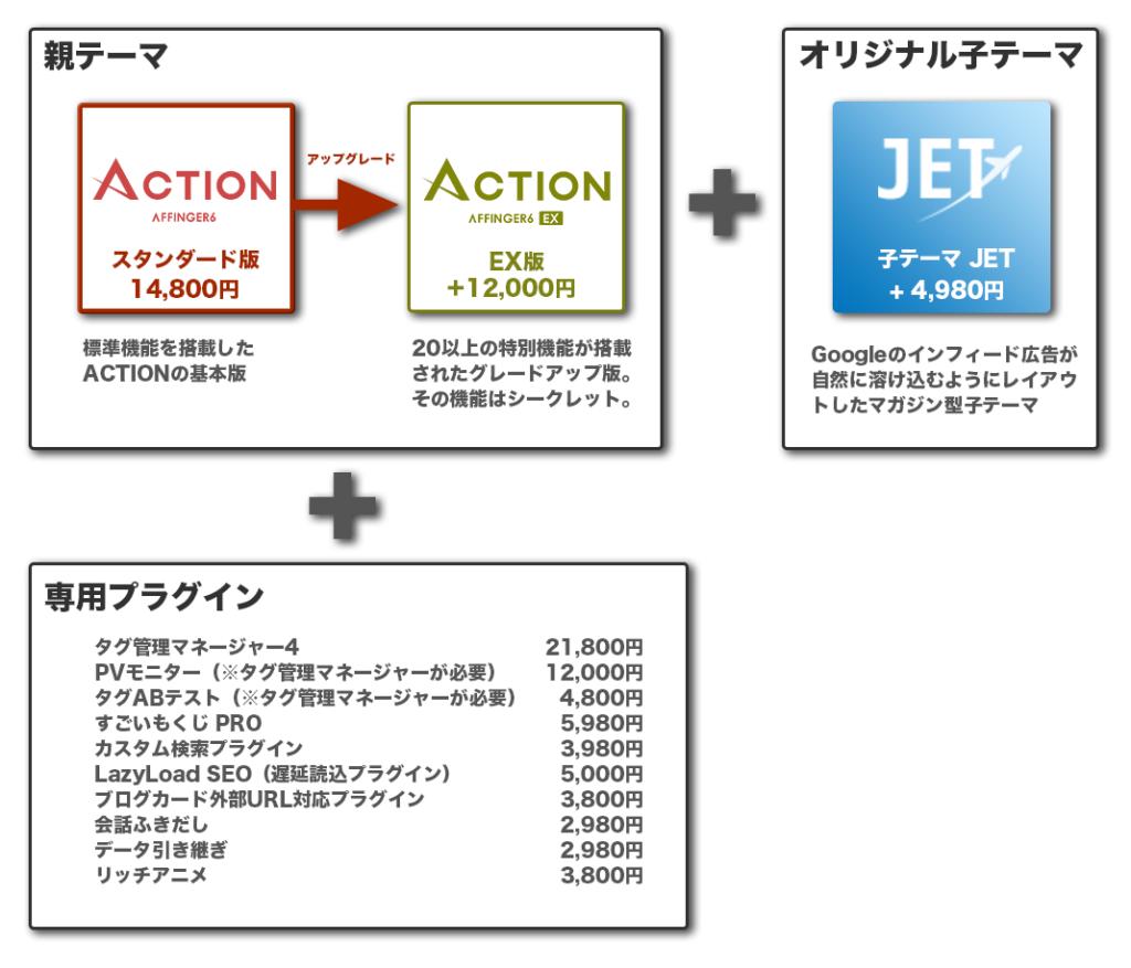 AFFINGER5 ACTIONの内容